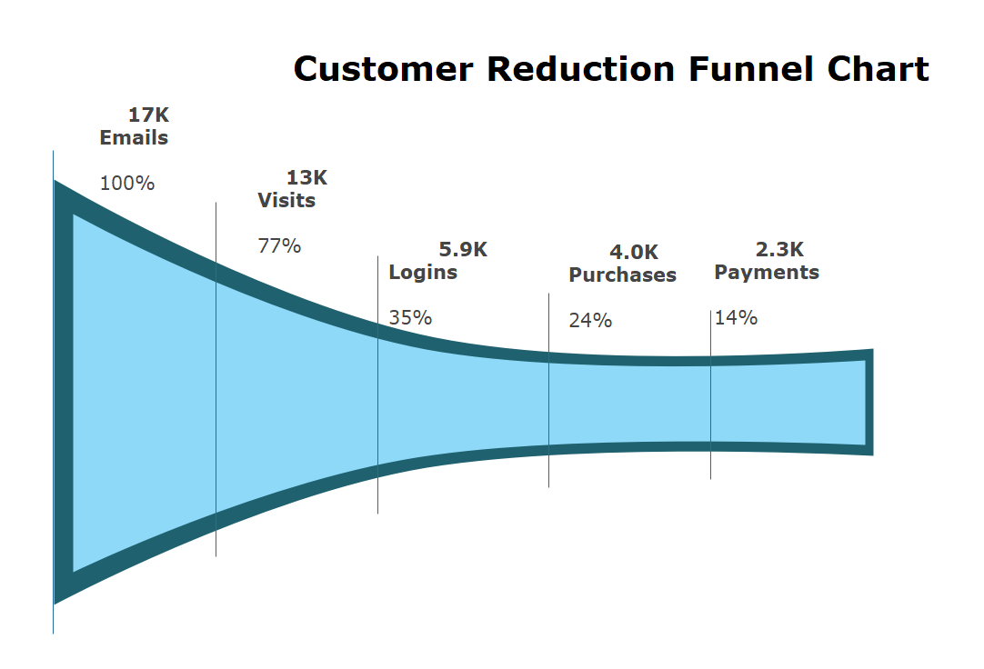PowerPoint Funnel Chart Template