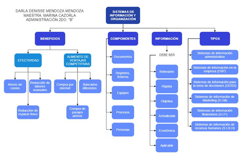 Org Chart Visio Template