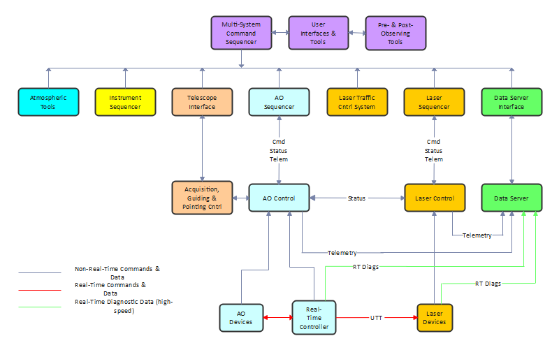how to create a block diagram