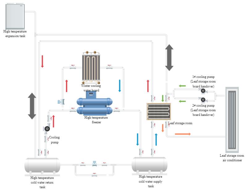 Engineering P&ID Diagram