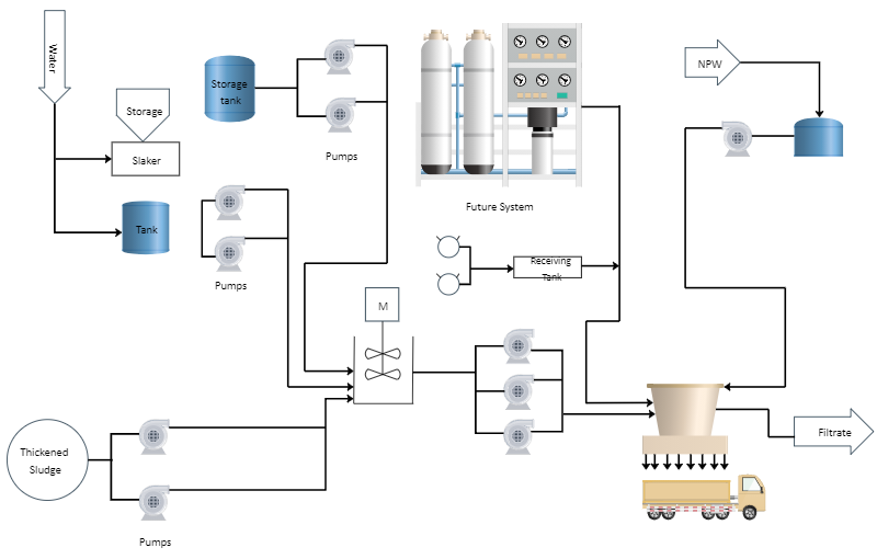 Wastewater Treatment Plant PID