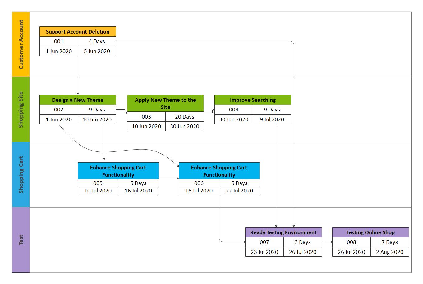 Online PERT Chart Template