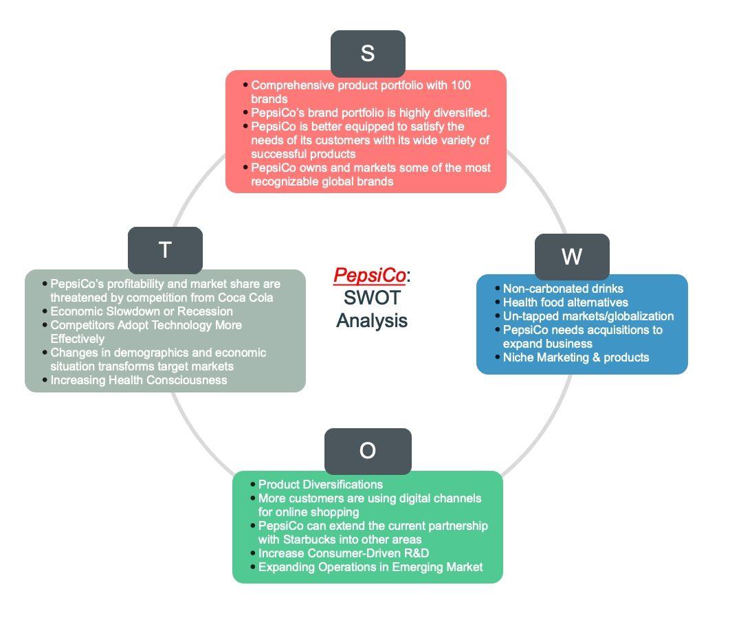 pepsico-swot-analysis