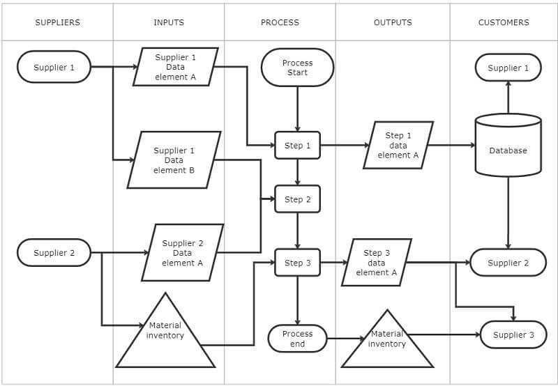 A Standard SIPOC Diagram