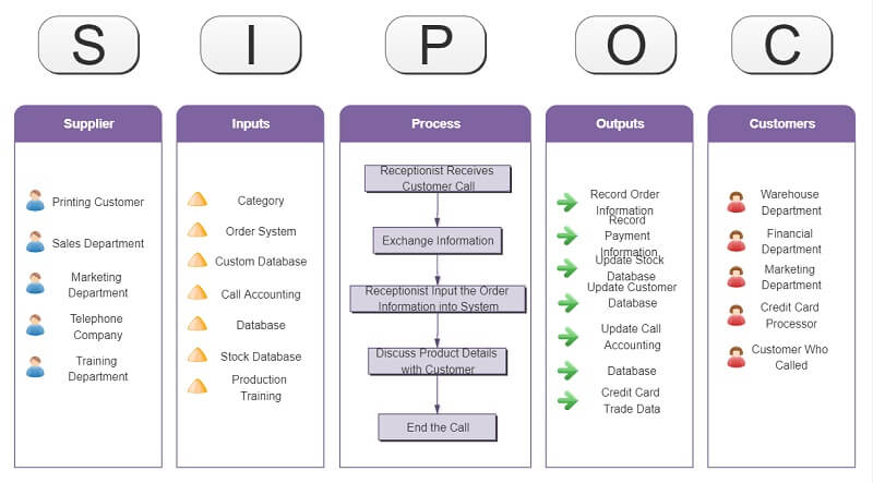 Call Center SIPOC Example