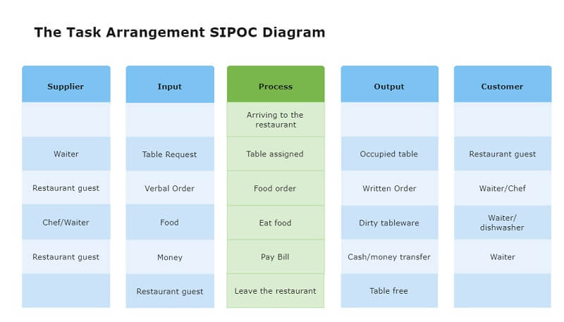Task Arrangement SIPOC Example
