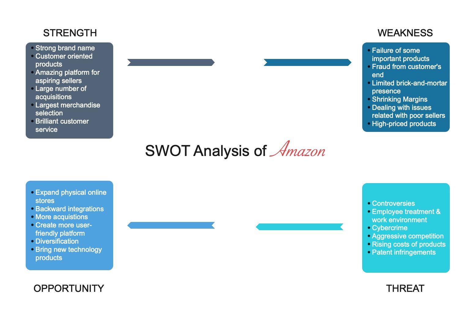 swot-analysis-of-amazon