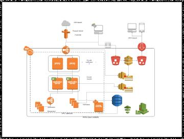 AWS Network Diagram