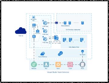 Azure Diagram
