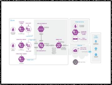 Cisco Safety Diagram