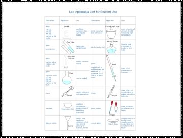 Lab Apparatus List