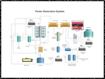 Power Generation P&ID