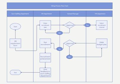 flowchart templates