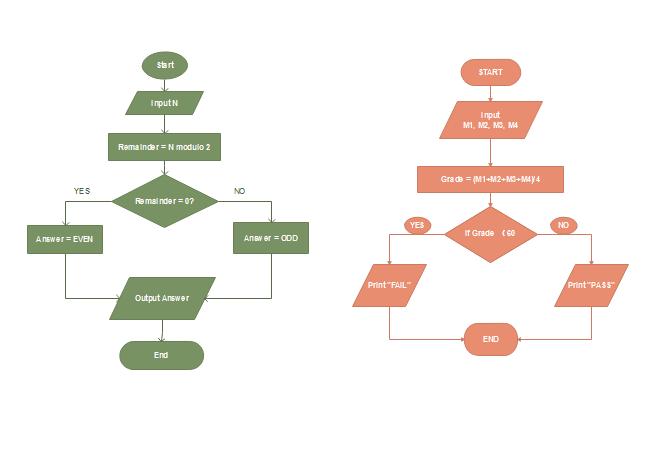 diagramma di flusso per algoritmo