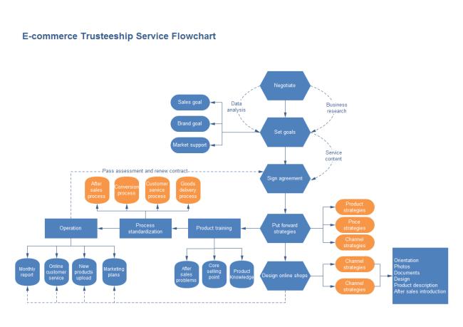 diagramma di flusso per ecommerce