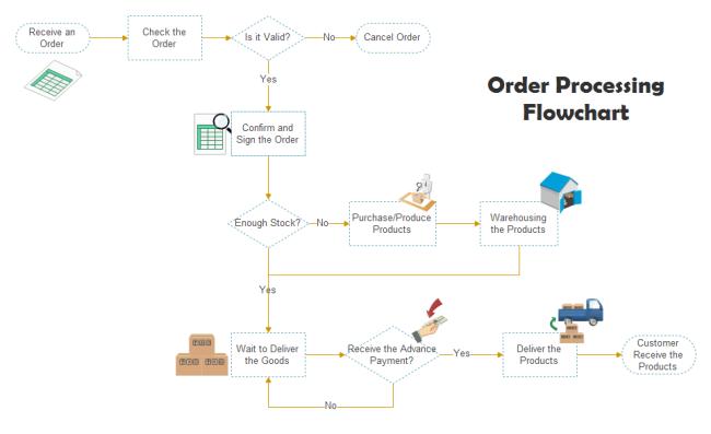 diagramma di flusso per elaborazione di ordini