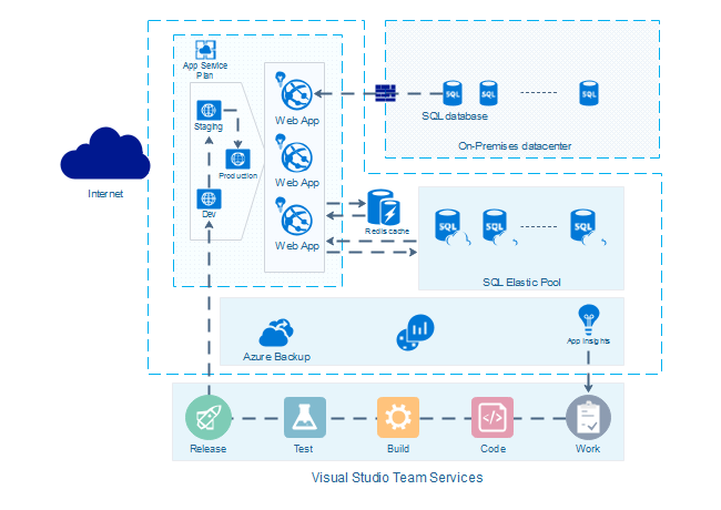 azure diagram