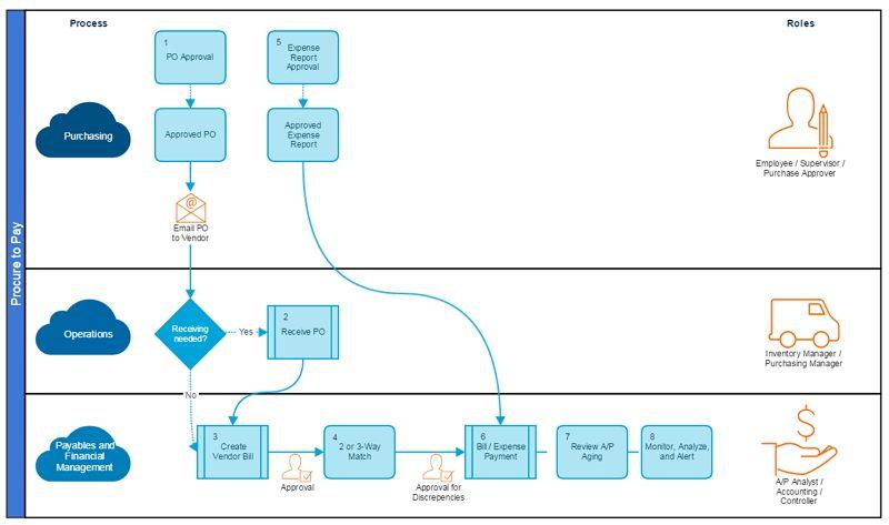 accounts payable process flow chart