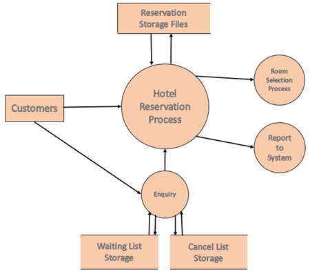 add text on the data flow diagram in PowerPoint