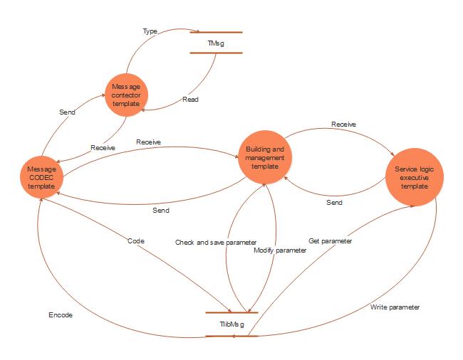 message data flow diagram