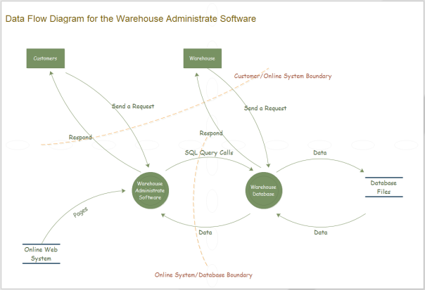warehouse data flow diagram