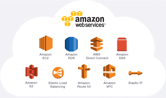 AWS Diagram and its Components