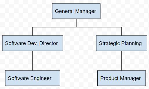 example org chart google docs