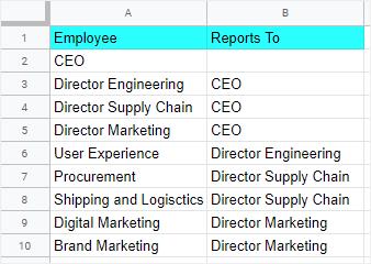 input orgchart data