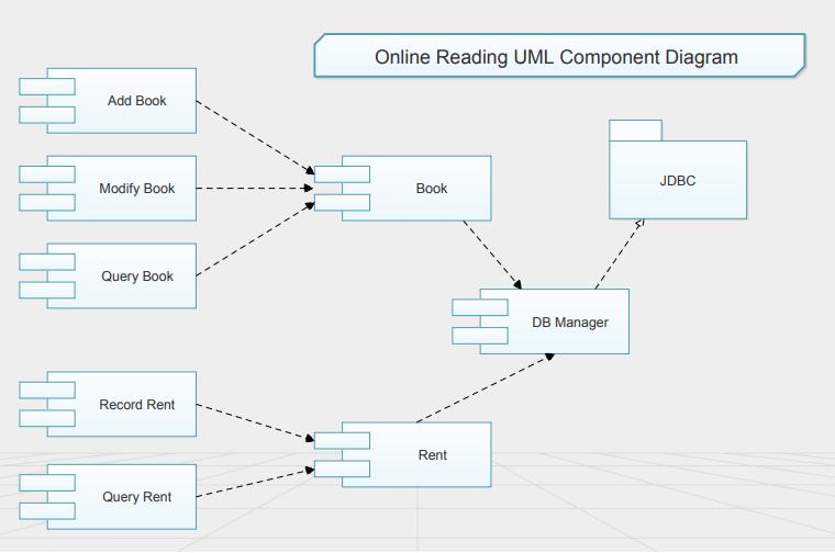 online reading uml component