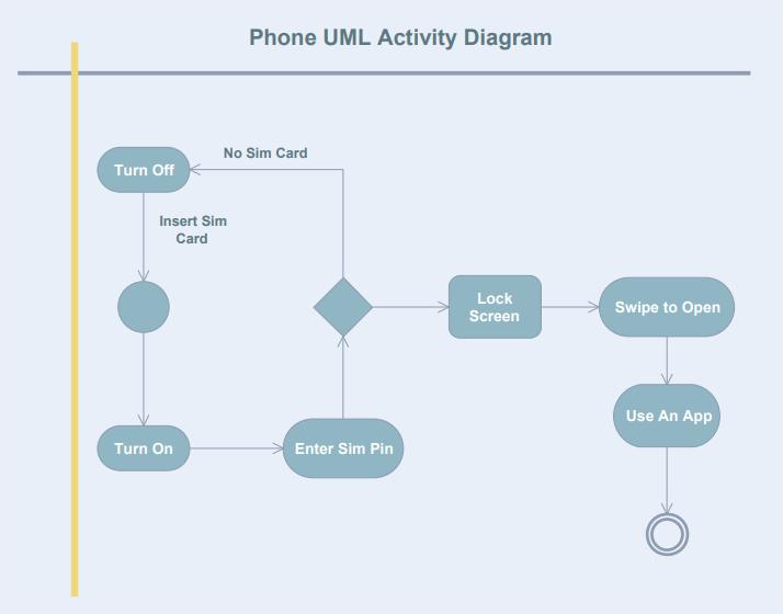 phone uml activity diagram