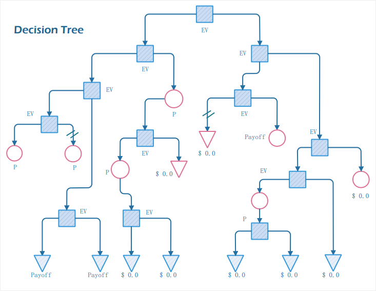 top down decision tree