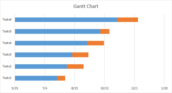 the resulting stacked bar graph