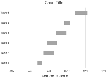 the primary Gantt chart