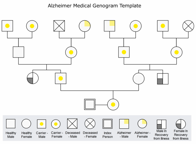 alzheimer medical genogram