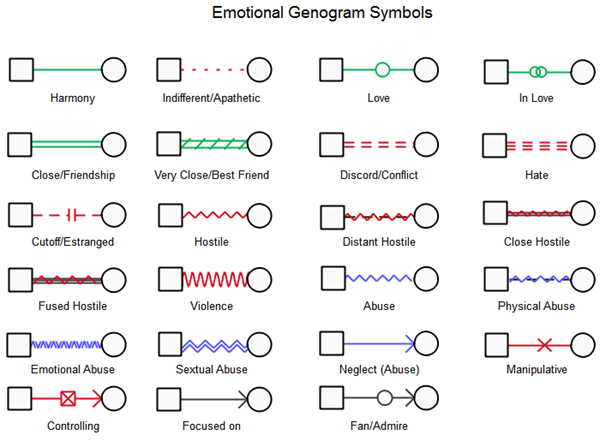 emotional genogram symbols