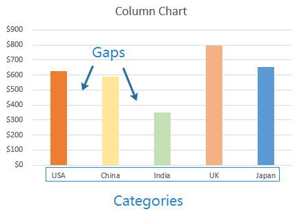 the example of Bar graph