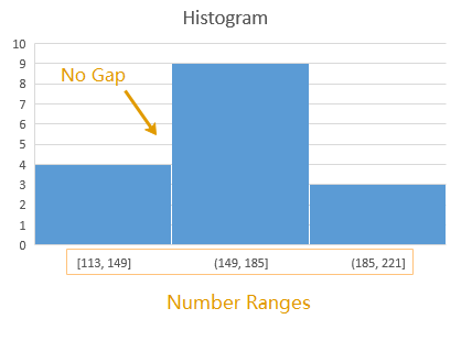 the example of Histogram