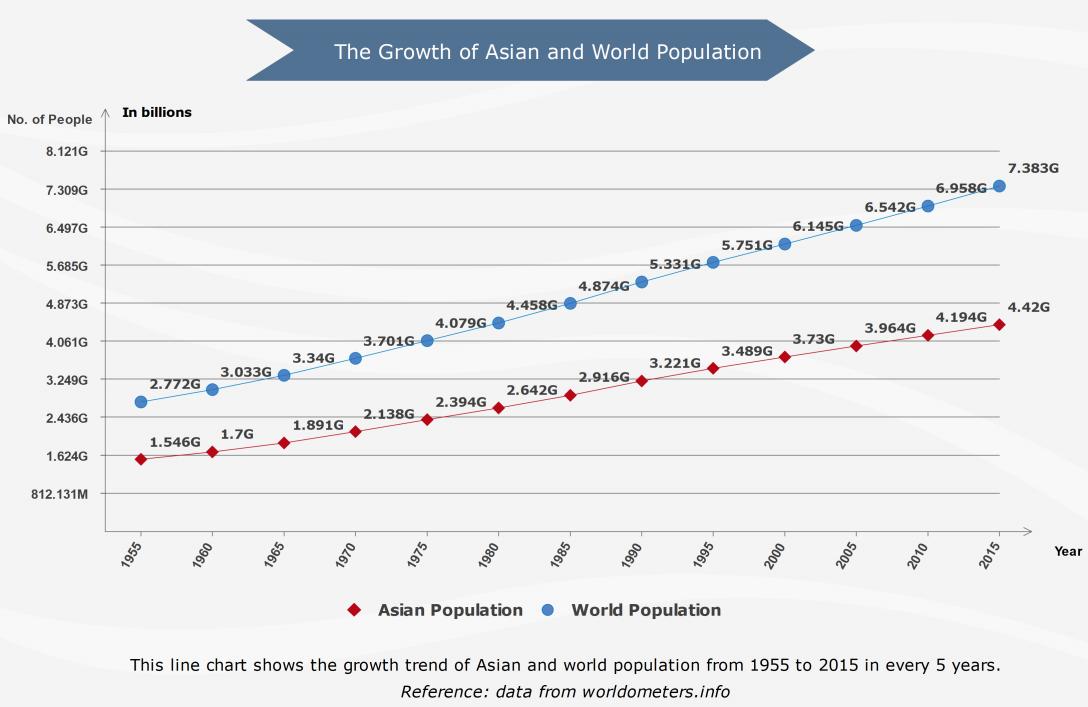 Population Growth Line Chart