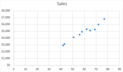 make the scatter plot in Excel