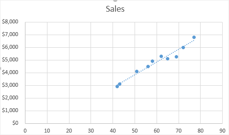make the scatter plot with a trendline in Excel