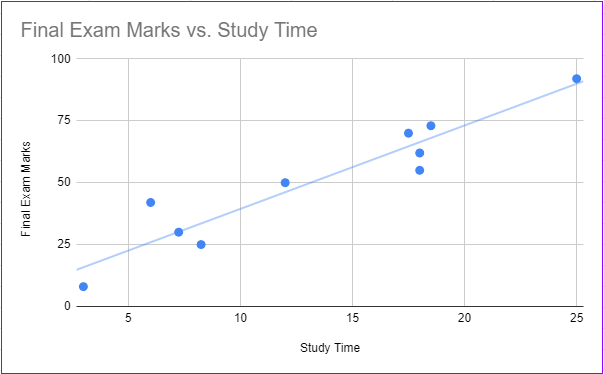 google sheets scatter plot