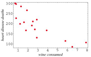 example sactter diagram