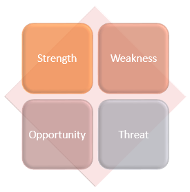 the 3-D SWOT diagram in PPT