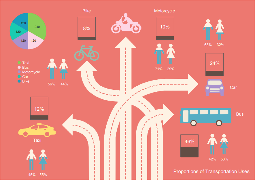 choose transportation infographic