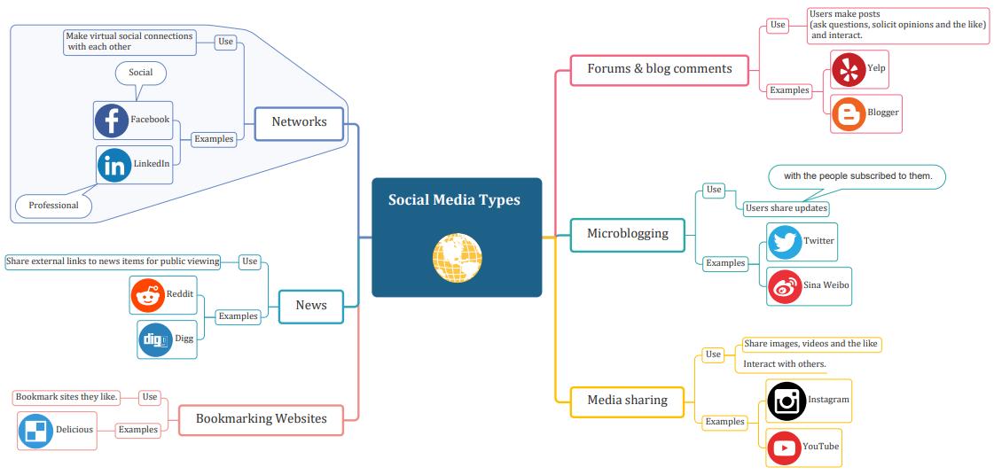 social media types mind map