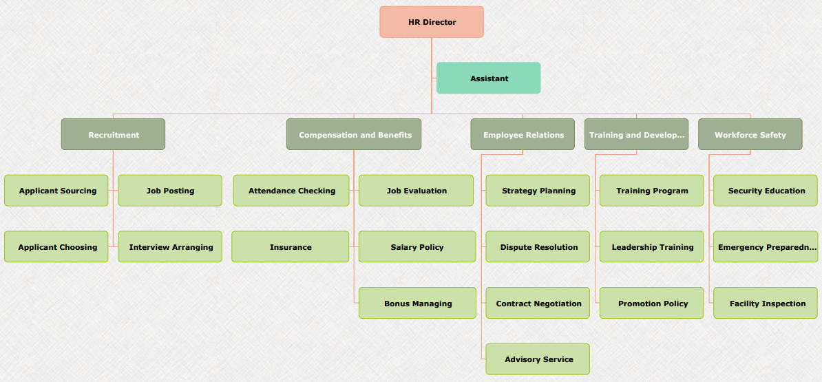 hr department org chart