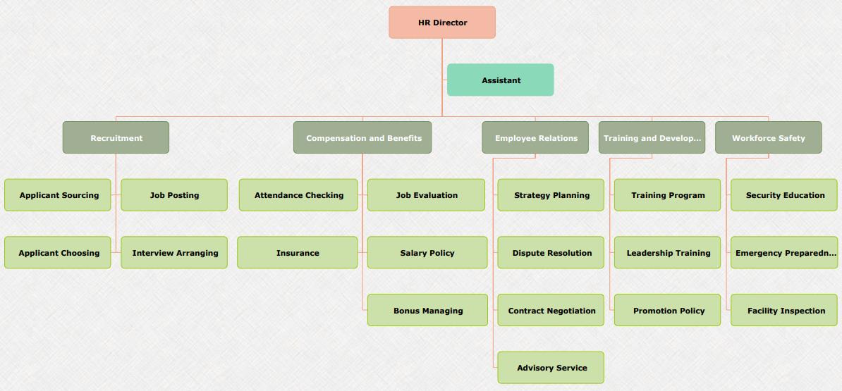 organigrama del departamento de rrhh