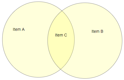 example venn diagram
