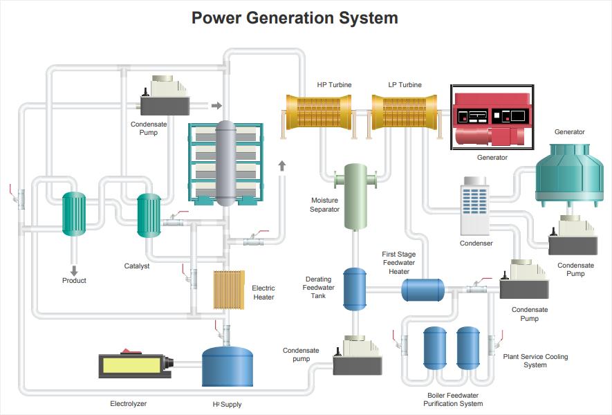 power generation pid