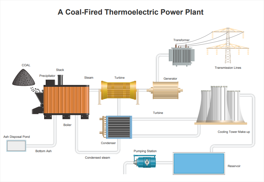power plant pid